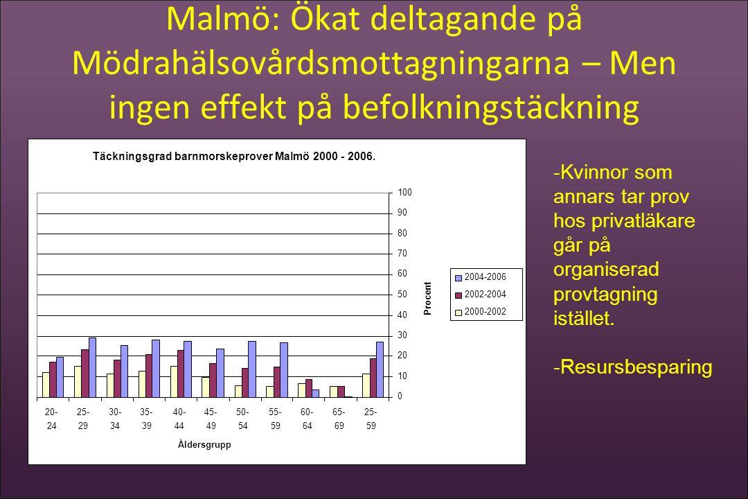 Malmö: Ökat deltagande på Mödrahälsovårdsmottagningarna – Men ingen effekt på befolkningstäckning