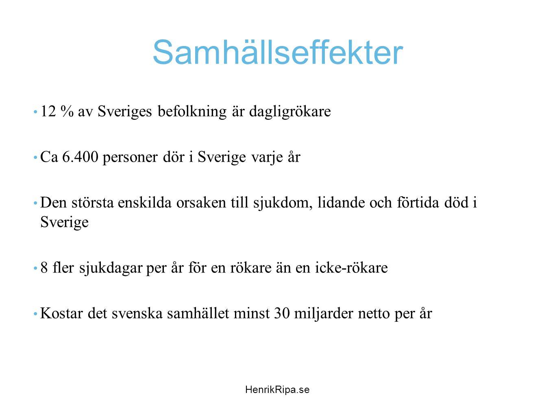 Samhällseffekter 12 % av Sveriges befolkning är dagligrökare