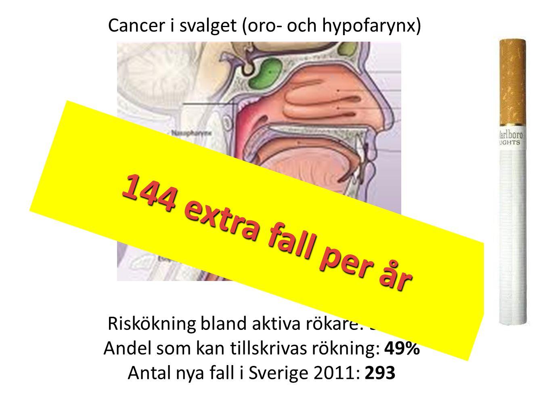 144 extra fall per år 144 extra fall per år