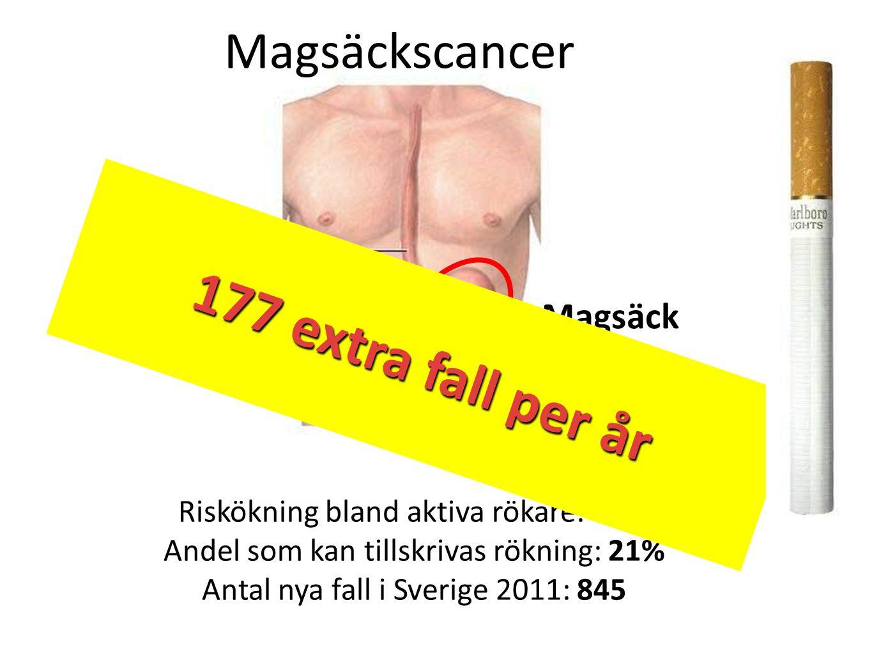 177 extra fall per år 177 extra fall per år Magsäckscancer Matstrupe