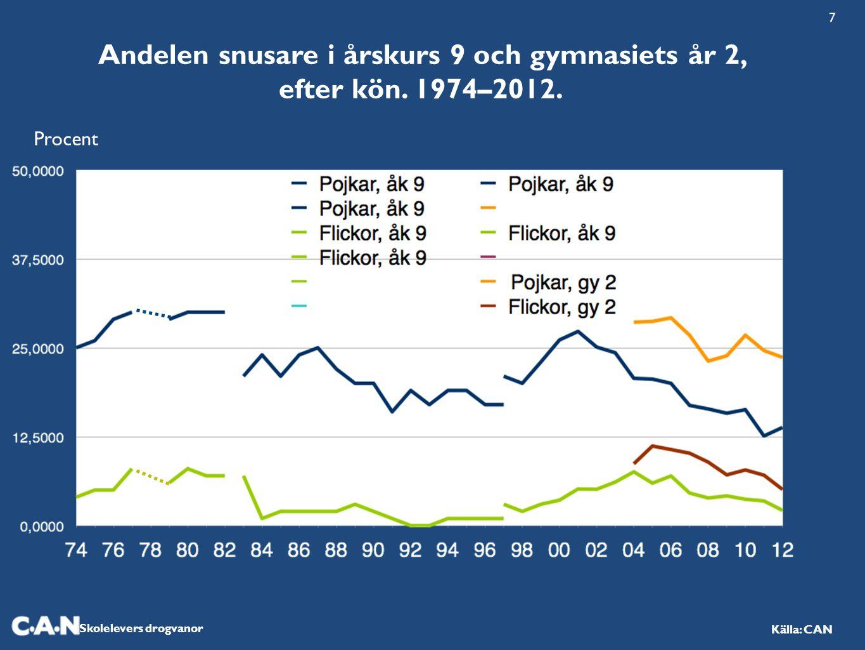 Andelen snusare i årskurs 9 och gymnasiets år 2, efter kön. 1974–2012.