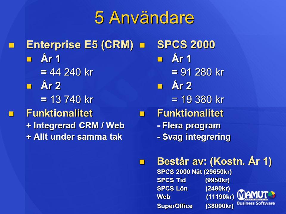 5 Användare Enterprise E5 (CRM) SPCS 2000 År 1 = 44 240 kr År 2