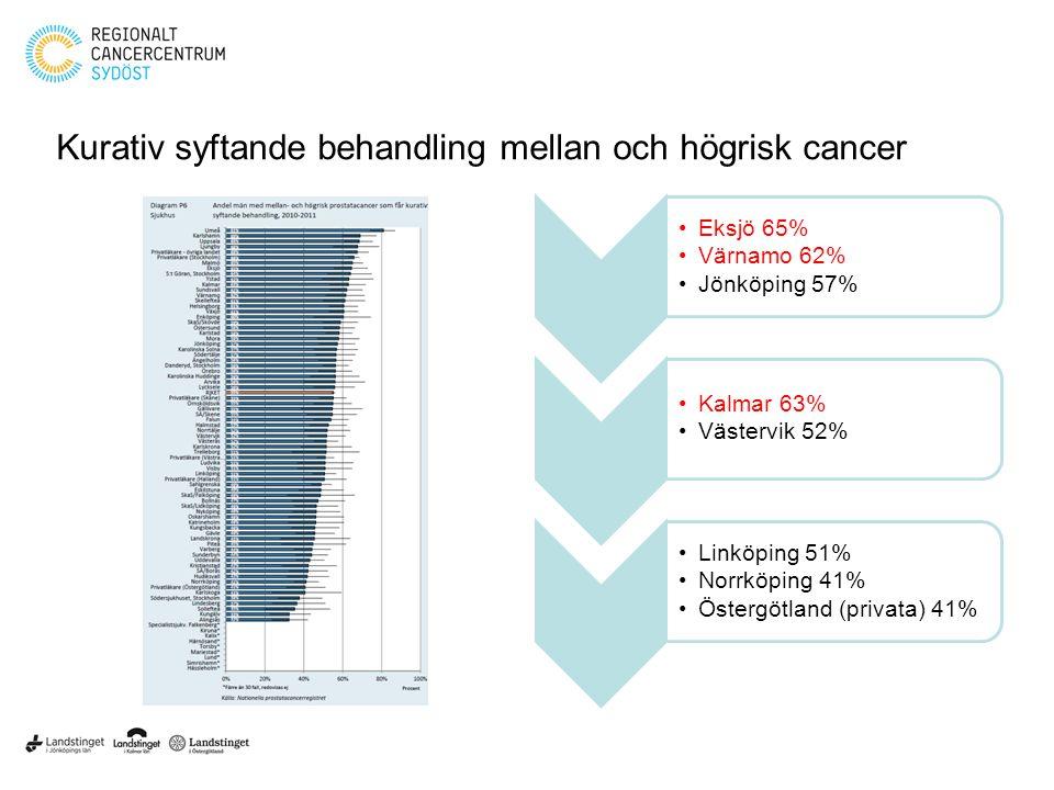 Kurativ syftande behandling mellan och högrisk cancer