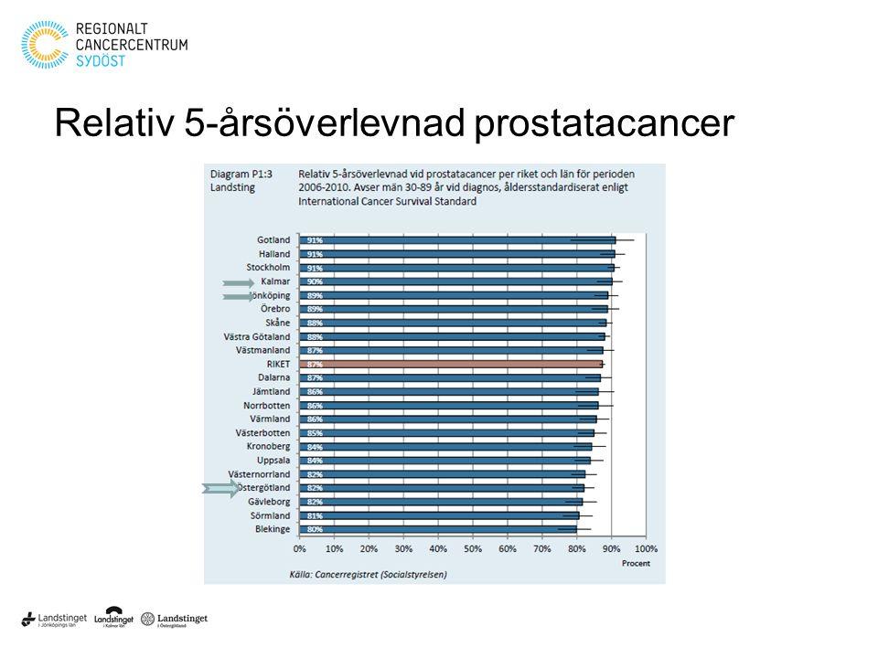 Relativ 5-årsöverlevnad prostatacancer