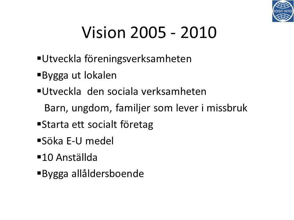 Vision 2005 - 2010 Utveckla föreningsverksamheten Bygga ut lokalen