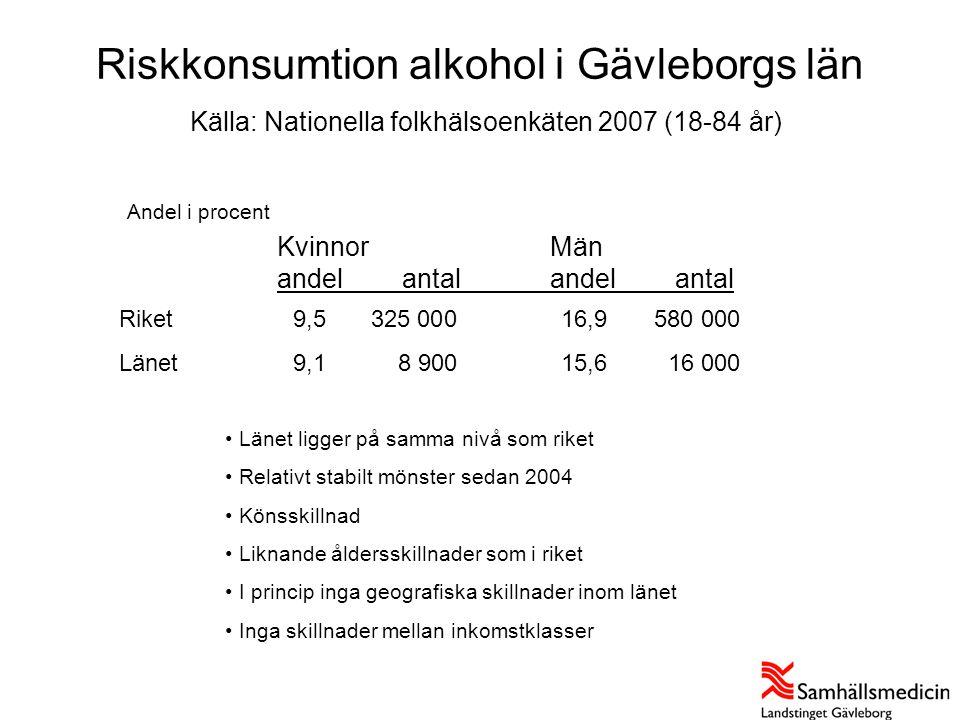 Riskkonsumtion alkohol i Gävleborgs län Källa: Nationella folkhälsoenkäten 2007 (18-84 år)