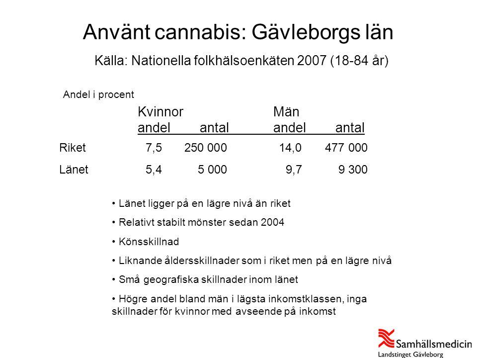 Använt cannabis: Gävleborgs län Källa: Nationella folkhälsoenkäten 2007 (18-84 år)