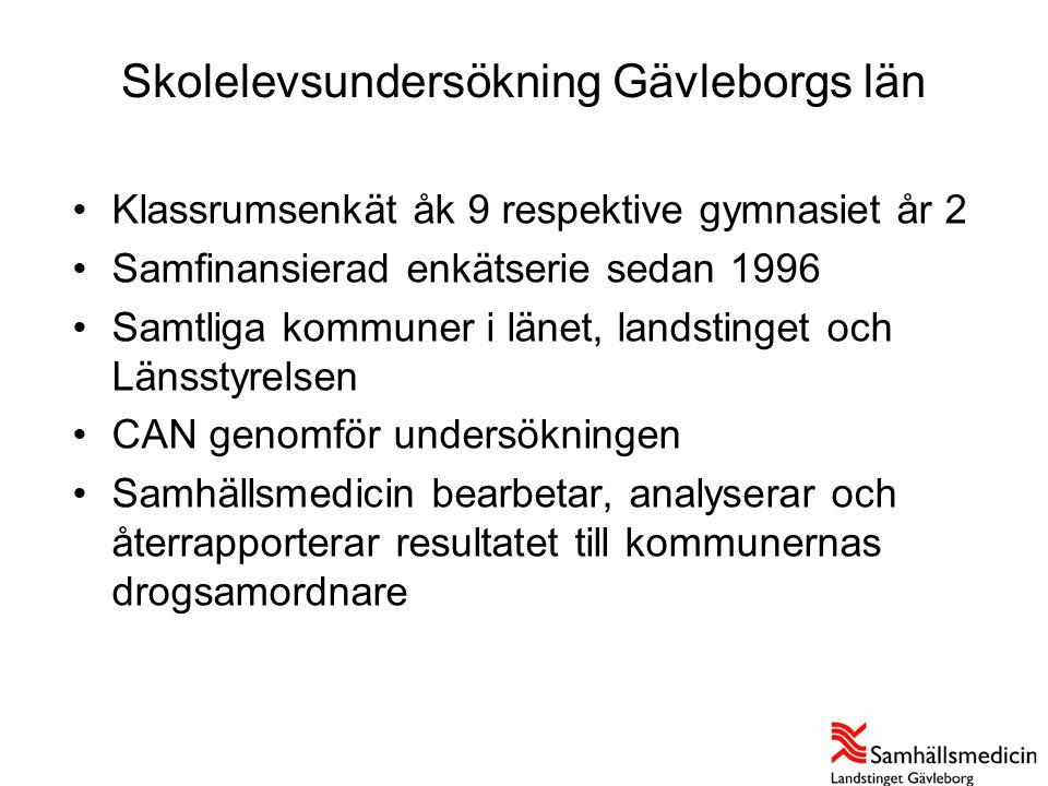 Skolelevsundersökning Gävleborgs län