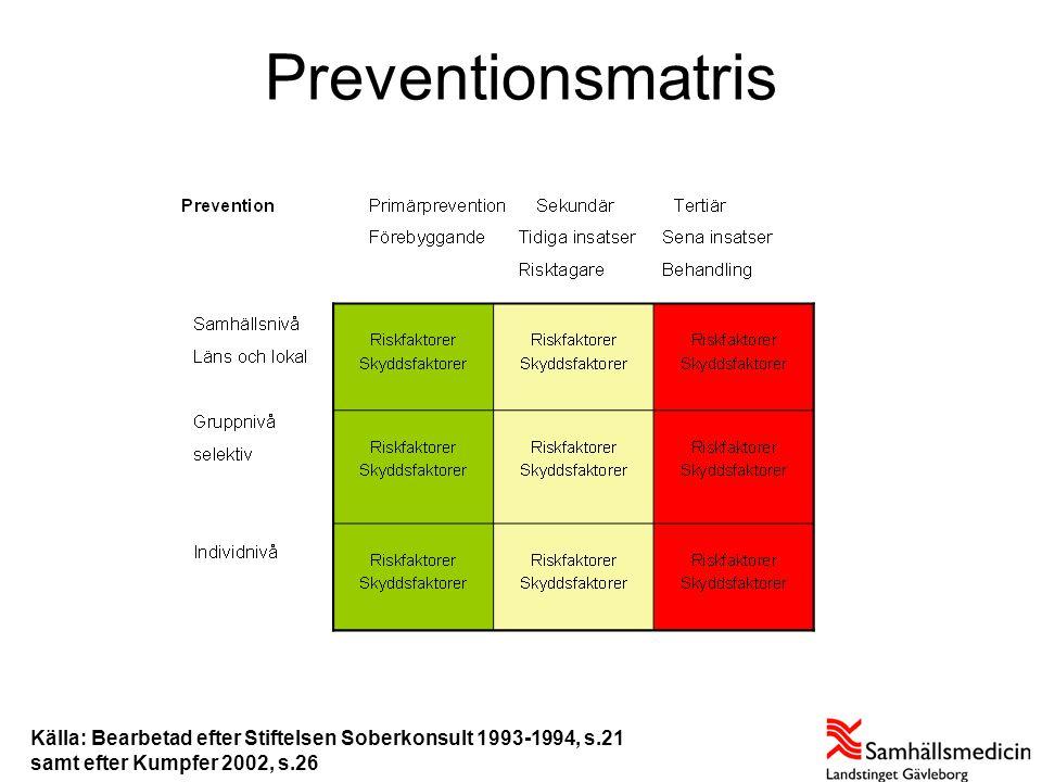Preventionsmatris Källa: Bearbetad efter Stiftelsen Soberkonsult 1993-1994, s.21.
