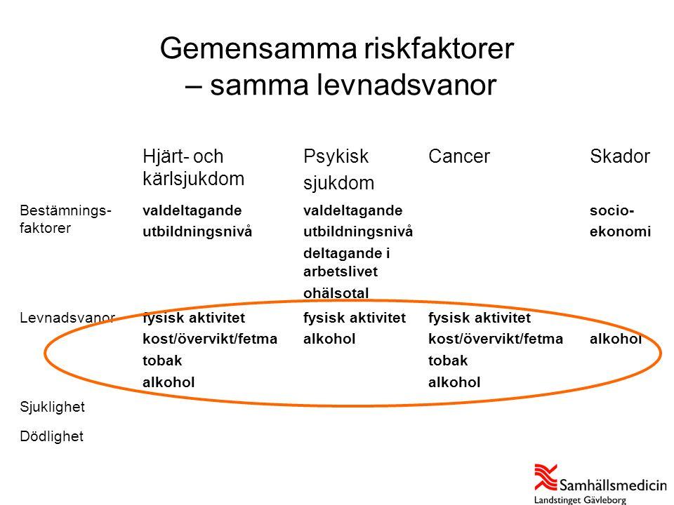 Gemensamma riskfaktorer – samma levnadsvanor