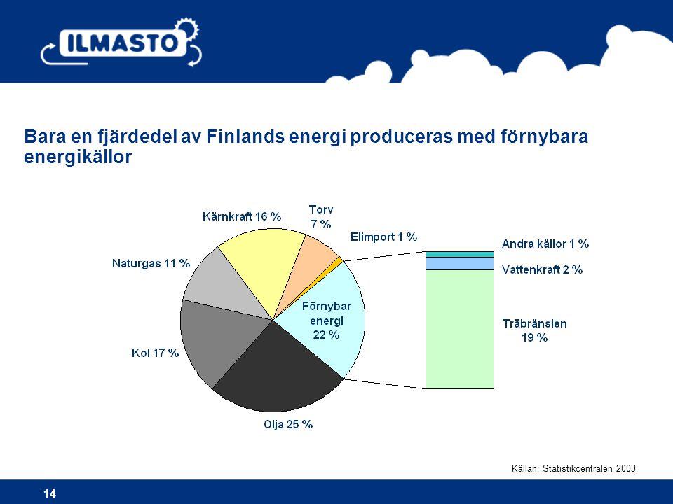 Bara en fjärdedel av Finlands energi produceras med förnybara energikällor
