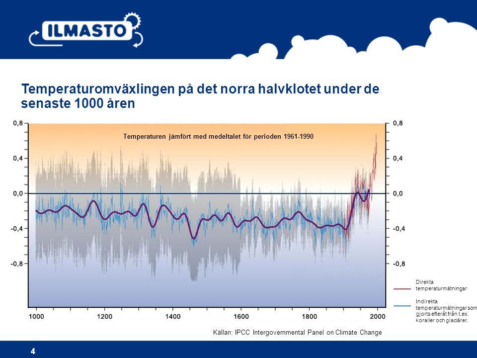 Temperaturomväxlingen på det norra halvklotet under de senaste 1000 åren