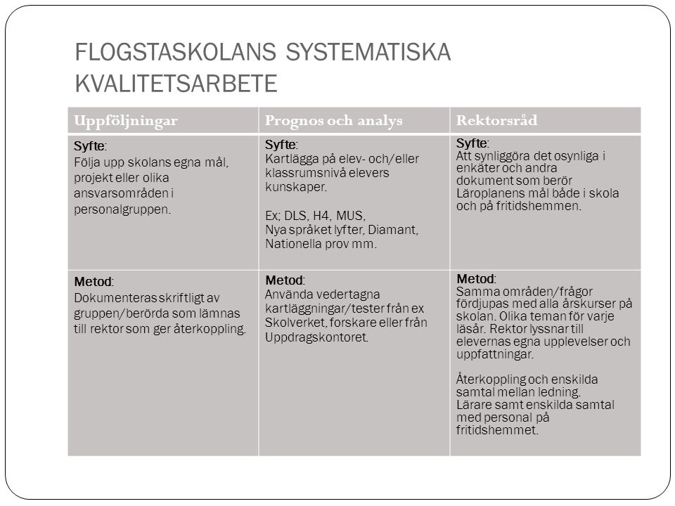FLOGSTASKOLANS SYSTEMATISKA KVALITETSARBETE