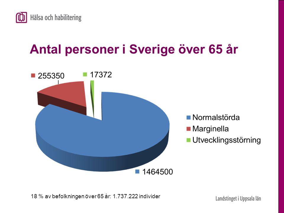 Antal personer i Sverige över 65 år