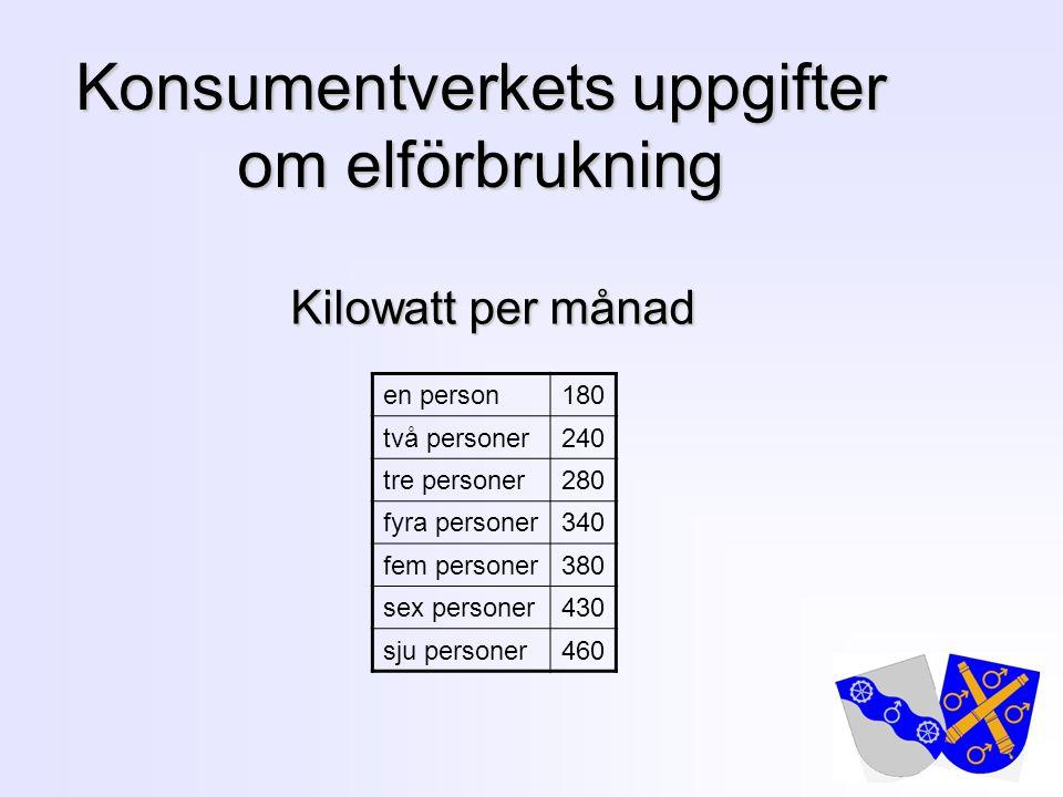 Konsumentverkets uppgifter om elförbrukning