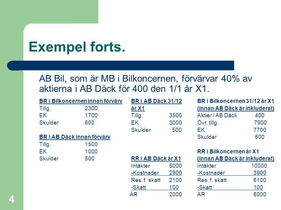 Exempel forts. AB Bil, som är MB i Bilkoncernen, förvärvar 40% av aktierna i AB Däck för 400 den 1/1 år X1.