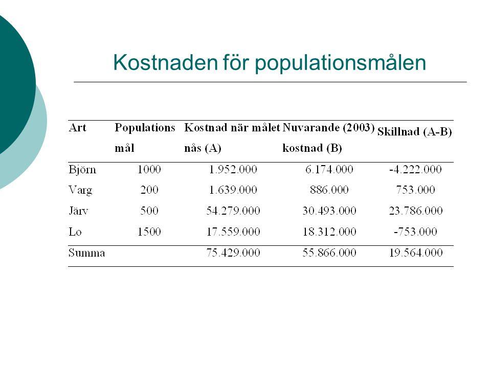 Kostnaden för populationsmålen