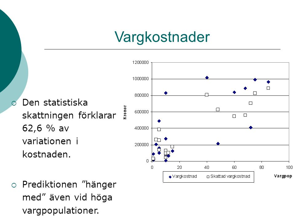 Vargkostnader Den statistiska skattningen förklarar 62,6 % av variationen i kostnaden.