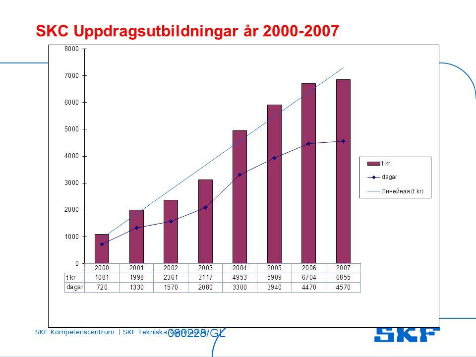 SKC Uppdragsutbildningar år 2000-2007