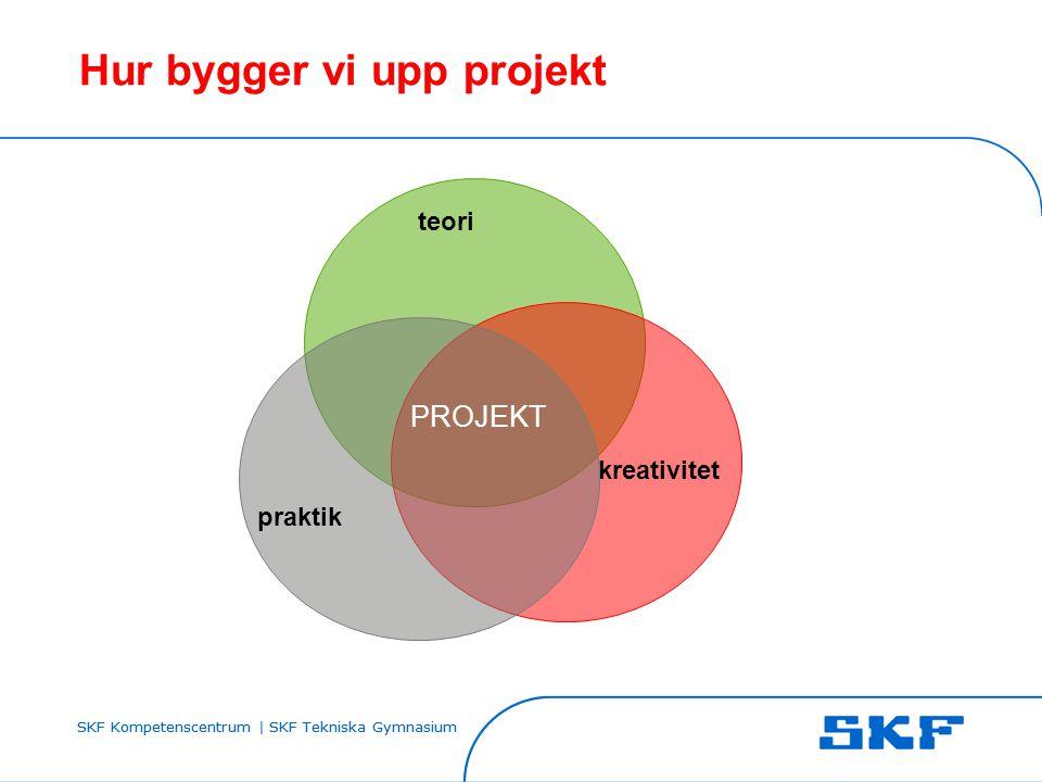 Hur bygger vi upp projekt