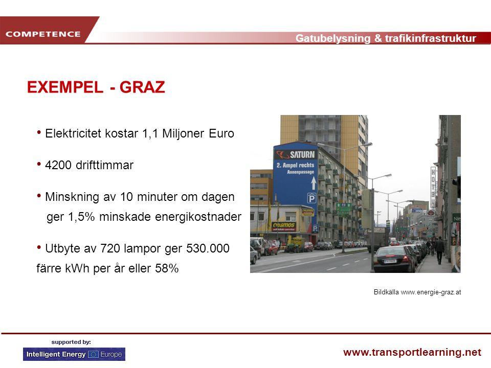 EXEMPEL - GRAZ Elektricitet kostar 1,1 Miljoner Euro 4200 drifttimmar