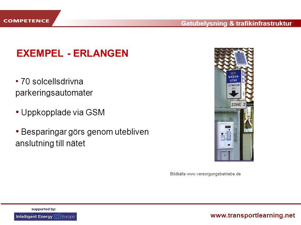 EXEMPEL - ERLANGEN Uppkopplade via GSM
