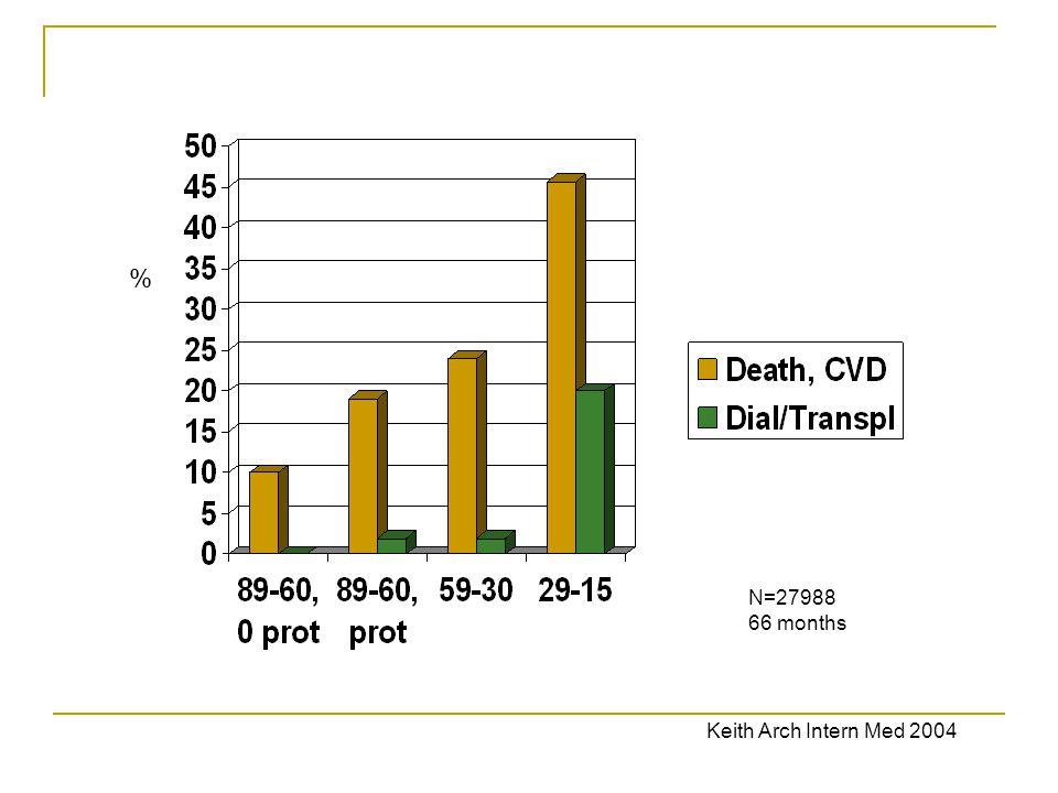 % N=27988 66 months Keith Arch Intern Med 2004 32
