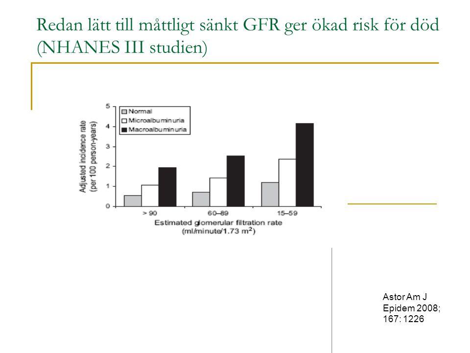 Redan lätt till måttligt sänkt GFR ger ökad risk för död (NHANES III studien)