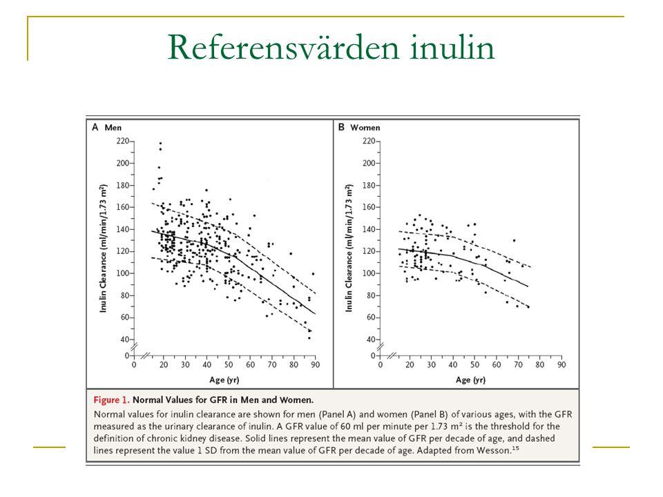 Referensvärden inulin