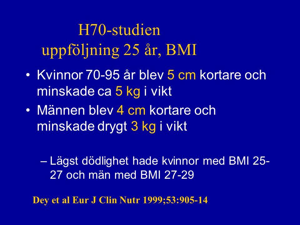 H70-studien uppföljning 25 år, BMI