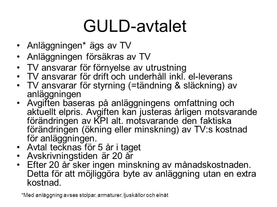 GULD-avtalet Anläggningen* ägs av TV Anläggningen försäkras av TV