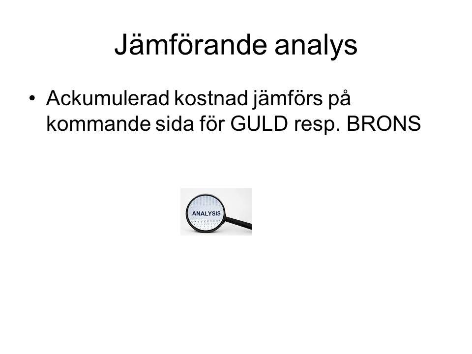 Jämförande analys Ackumulerad kostnad jämförs på kommande sida för GULD resp. BRONS