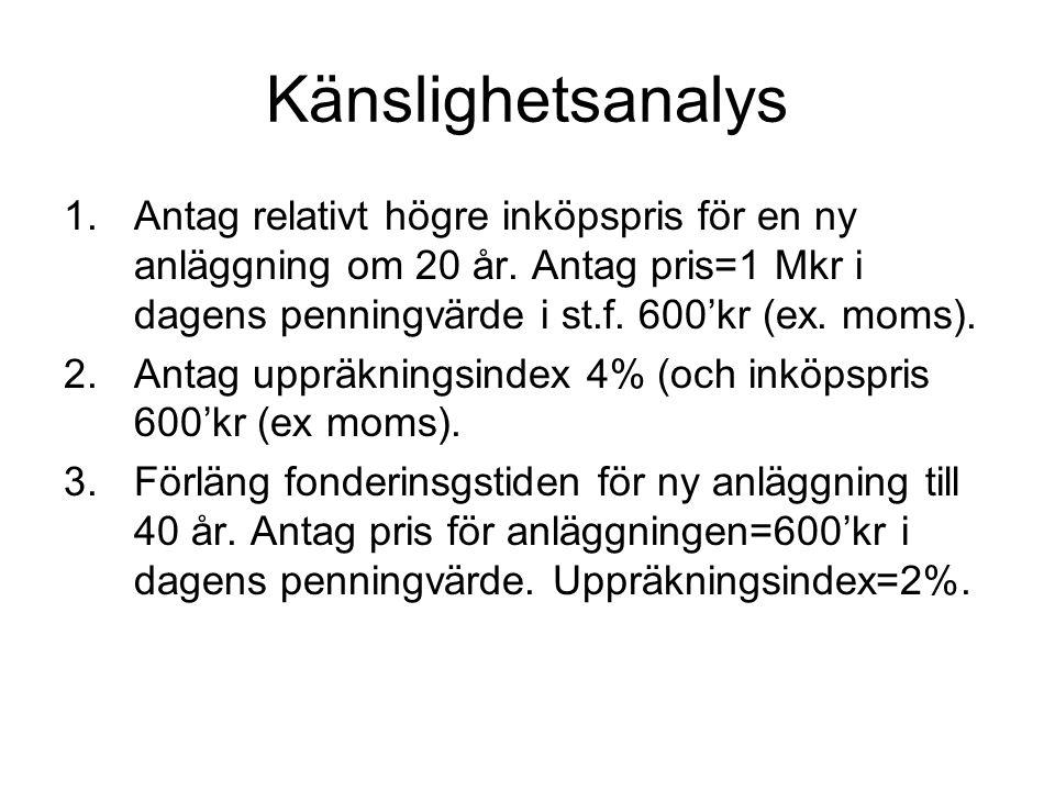 Känslighetsanalys Antag relativt högre inköpspris för en ny anläggning om 20 år. Antag pris=1 Mkr i dagens penningvärde i st.f. 600'kr (ex. moms).