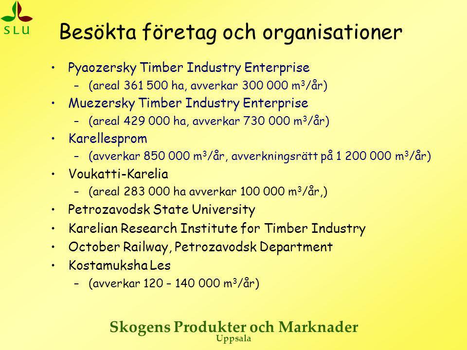Besökta företag och organisationer