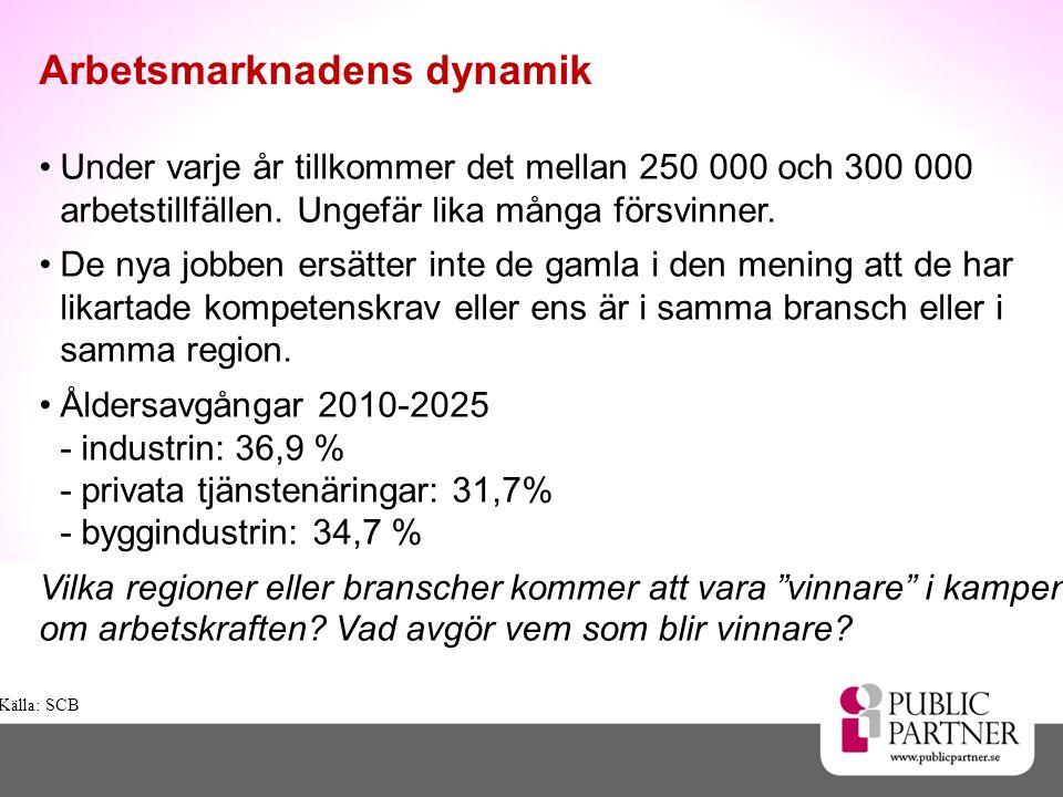 Arbetsmarknadens dynamik