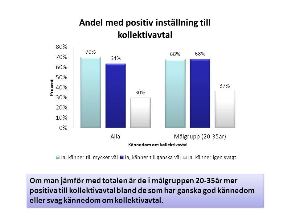 Om man jämför med totalen är de i målgruppen 20-35år mer positiva till kollektivavtal bland de som har ganska god kännedom eller svag kännedom om kollektivavtal.