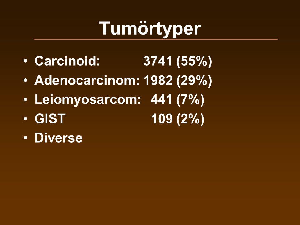 Tumörtyper Carcinoid: 3741 (55%) Adenocarcinom: 1982 (29%)