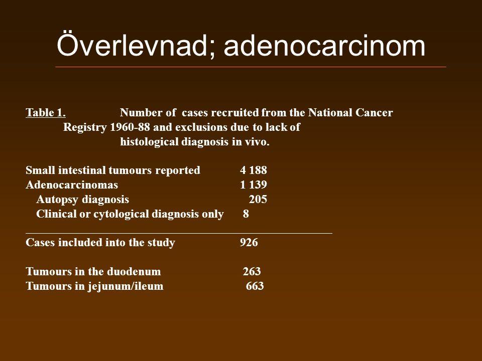 Överlevnad; adenocarcinom