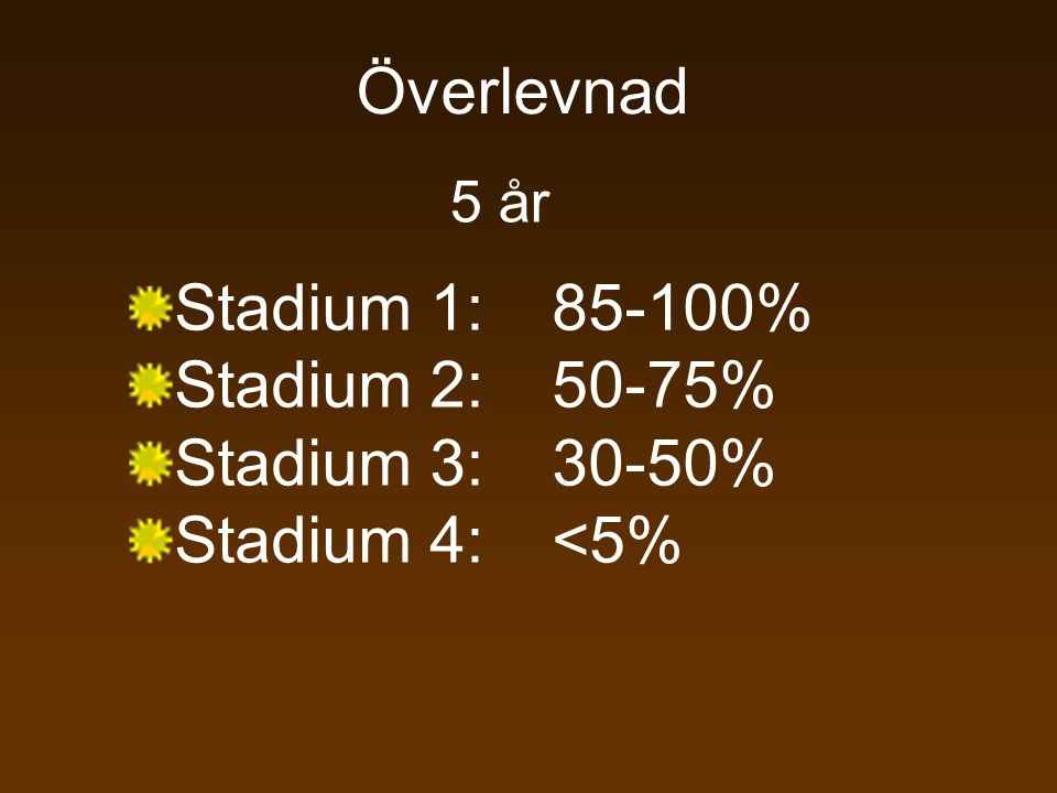 Överlevnad Stadium 1: 85-100% Stadium 2: 50-75% Stadium 3: 30-50%