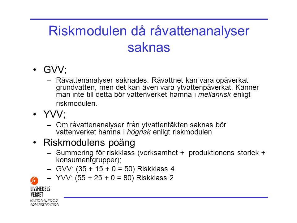 Riskmodulen då råvattenanalyser saknas