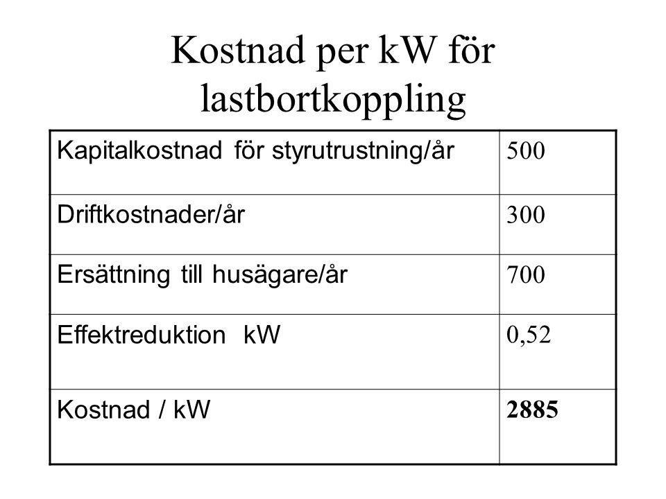 Kostnad per kW för lastbortkoppling