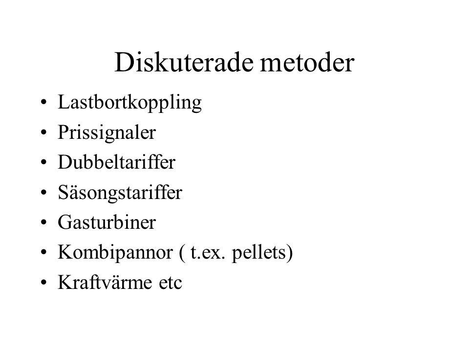 Diskuterade metoder Lastbortkoppling Prissignaler Dubbeltariffer