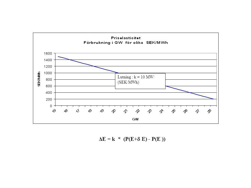 Lutning : k = 10 MW/ (SEK/MWh)