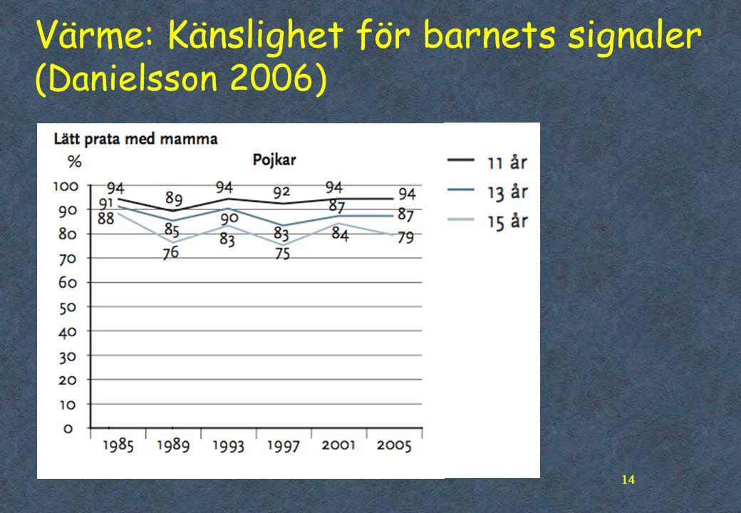 Värme: Känslighet för barnets signaler (Danielsson 2006)