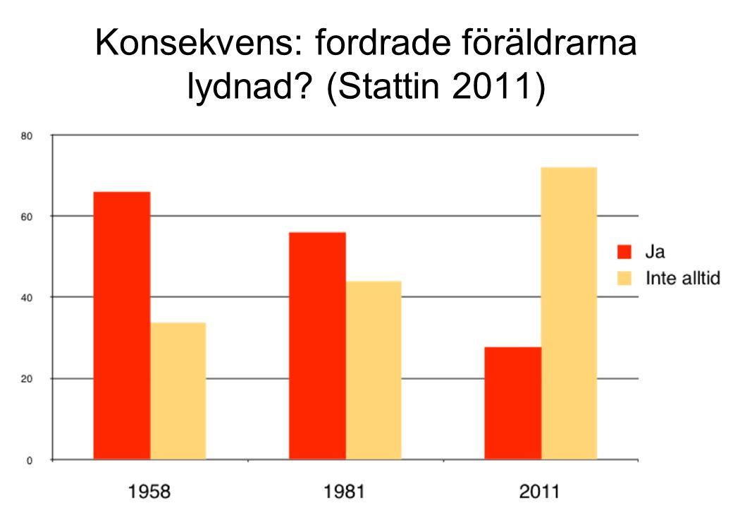 Konsekvens: fordrade föräldrarna lydnad (Stattin 2011)