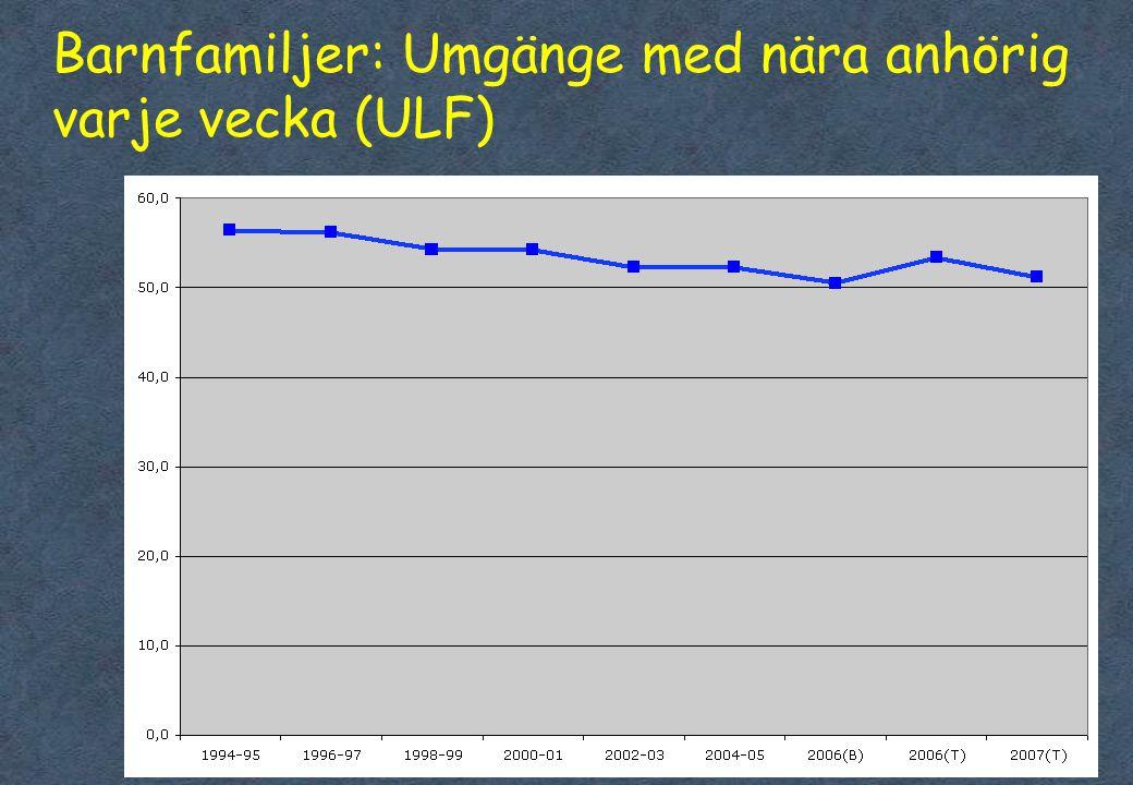 Barnfamiljer: Umgänge med nära anhörig varje vecka (ULF)