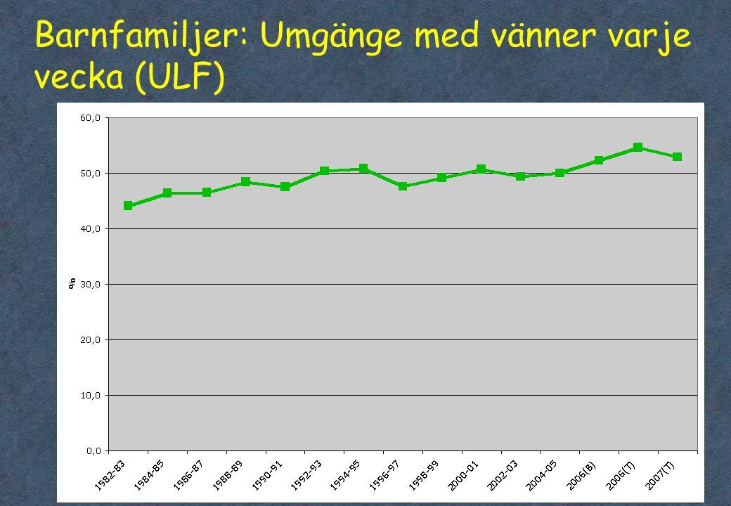 Barnfamiljer: Umgänge med vänner varje vecka (ULF)