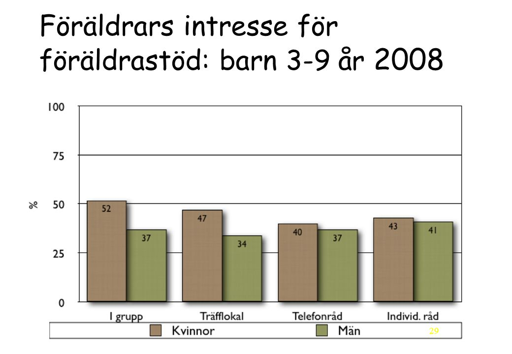 Föräldrars intresse för föräldrastöd: barn 3-9 år 2008