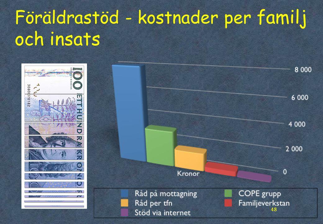 Föräldrastöd - kostnader per familj och insats