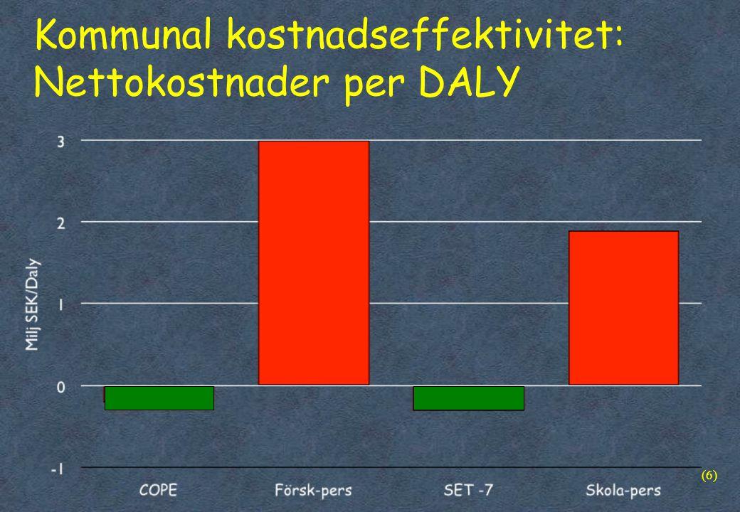 Kommunal kostnadseffektivitet: Nettokostnader per DALY